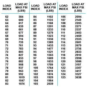 Tire Rating Chart >> Tire Care Tips And How To Read A Tire Sidewall Toyo Tires